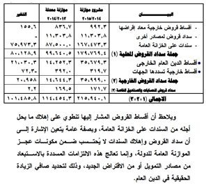 حقيقة بداية السيسي في سداد ديون مصر