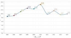 حقيقة انهيار السياحة في مصر في 2014 و 2015