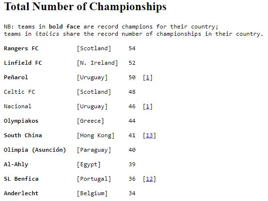 حقيقة أن الأهلي أكثر نادي في العالم حصولاً على بطولة الدوري