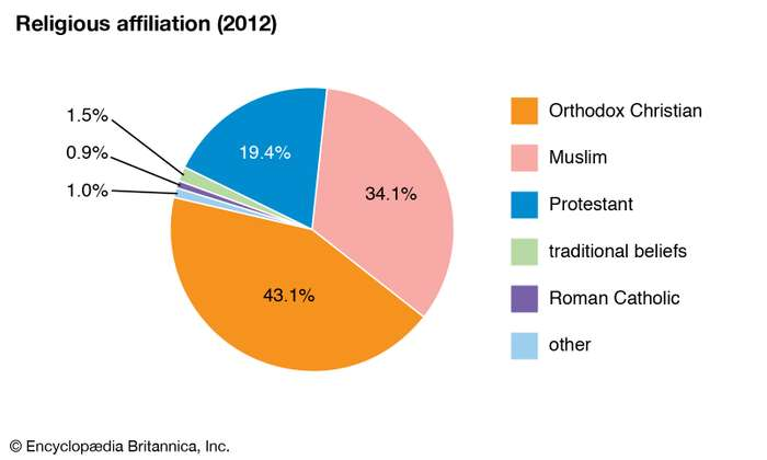 حقيقة تصريح البابا تواضروس بأنه لا افضل المواجهة العسكرية مع  اثيوبيا لأنها دولة مسيحية